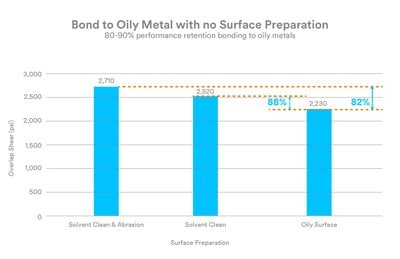 Bond to Oily Metal