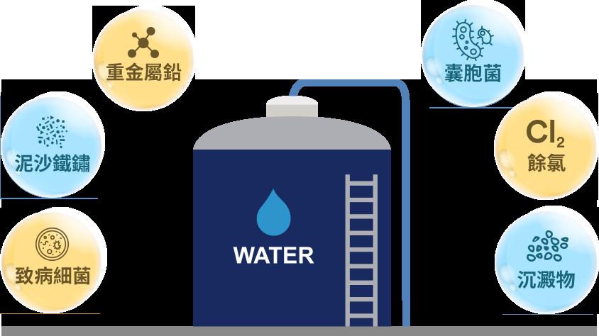 3M™ HCR-05 櫥下型雙效淨水器:居家用水容易遇到的污染物質-重金屬鉛、致病細菌、泥沙鐵鏽、囊胞菌、餘氯、沉澱物